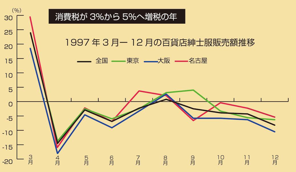 1997年消費税5%時の百貨店紳士服の動き(3月ー12月)